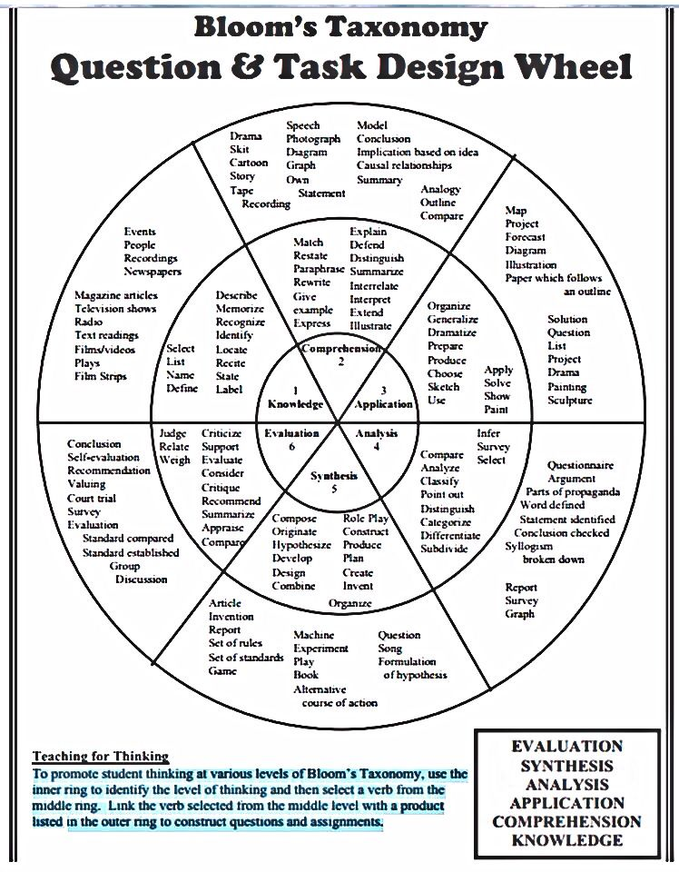 Bloom S Taxonomy Wheel Teaching Strategie Educational Technology A Paraphrase I Defined As