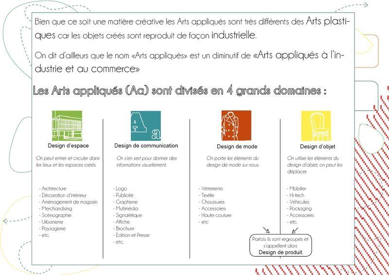 Premier Cours Les Arts Appliques Qu Est Ce Que C Est Arts Appliques Art Applique Les Arts Art