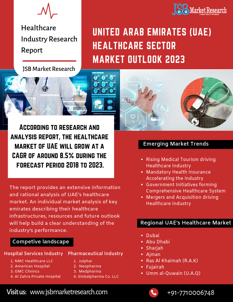 Uae Healthcare Sector Outlook 2023 Health Care Healthcare