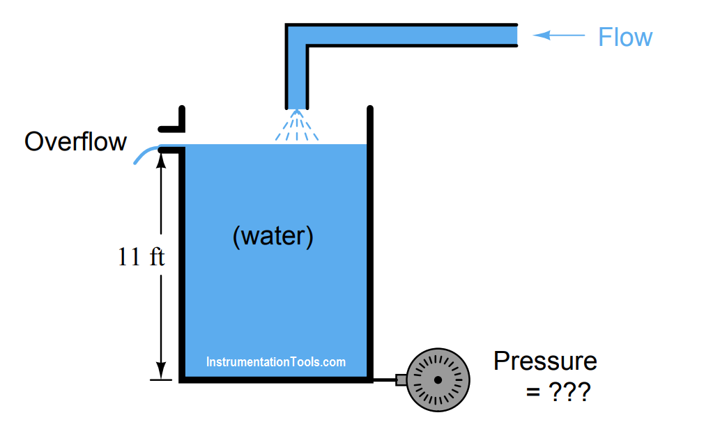 Hydrostatic Pressure Measurement Questions Measurement Questions Pressure Education