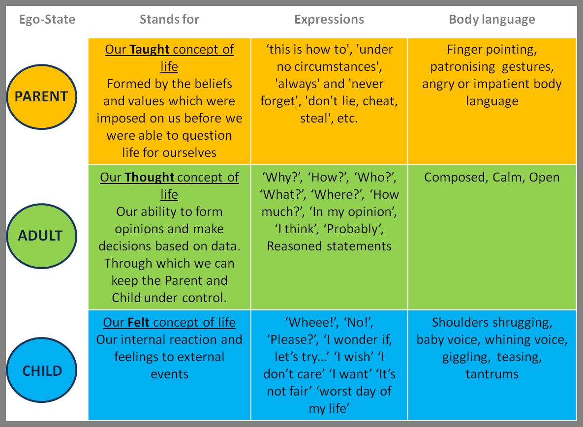 Ta Communication Patterns