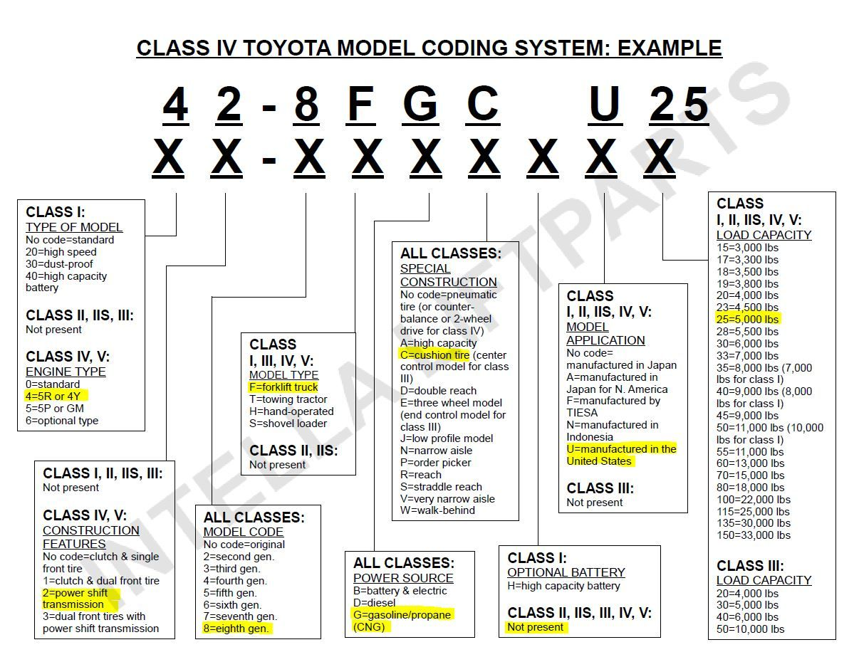 Toyota Forklift Model Code Example 930 With
