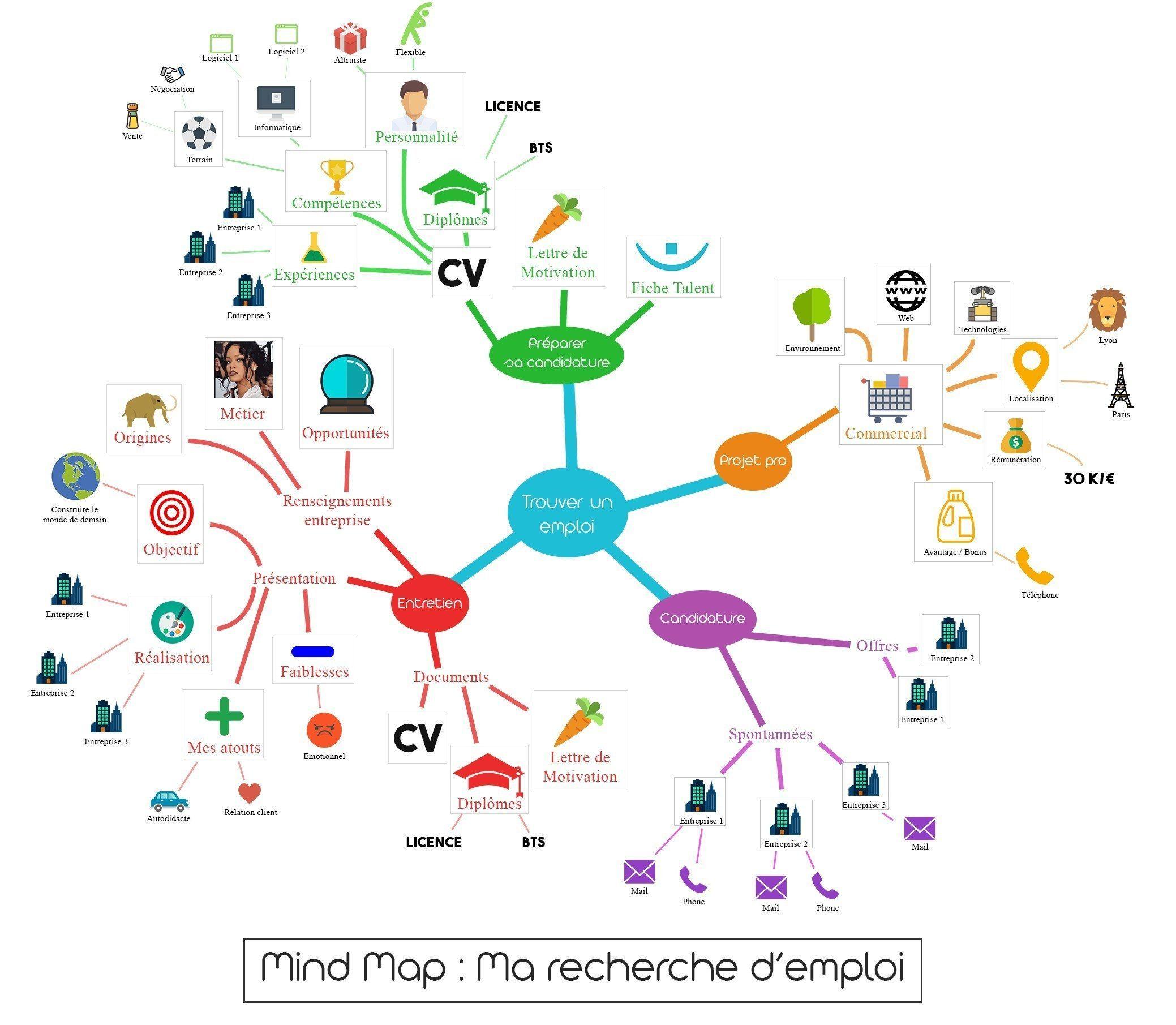 Mind Maps 517421444683826221 Mind Mapping Recherche Emploi Source By Laetitia D C Mind Map Design Mind Map Map