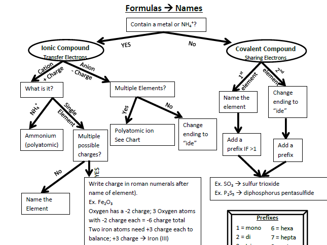 page flow chart to write names and formulas for ionic covalent chemical compounds with examples includes pdf word document easy modification also naming writing in rh pinterest