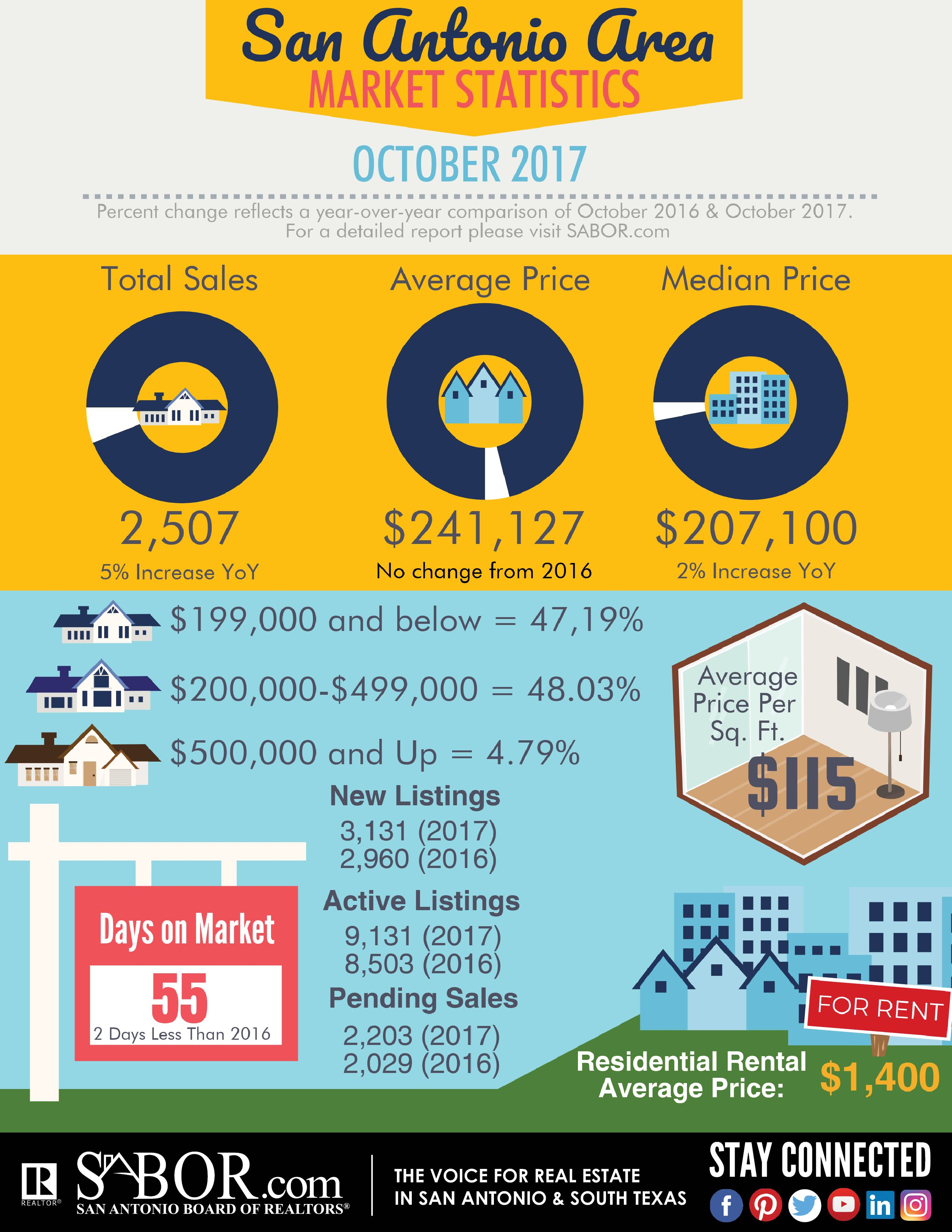Sales in the San Antonio area increased 5% in October! Check out the