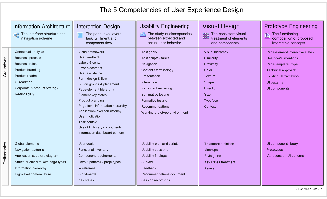 Five Competencie Of User Experience Design Ux Profile A Decision Theoretic Approach For Interface Agent Development Phd Dissertation
