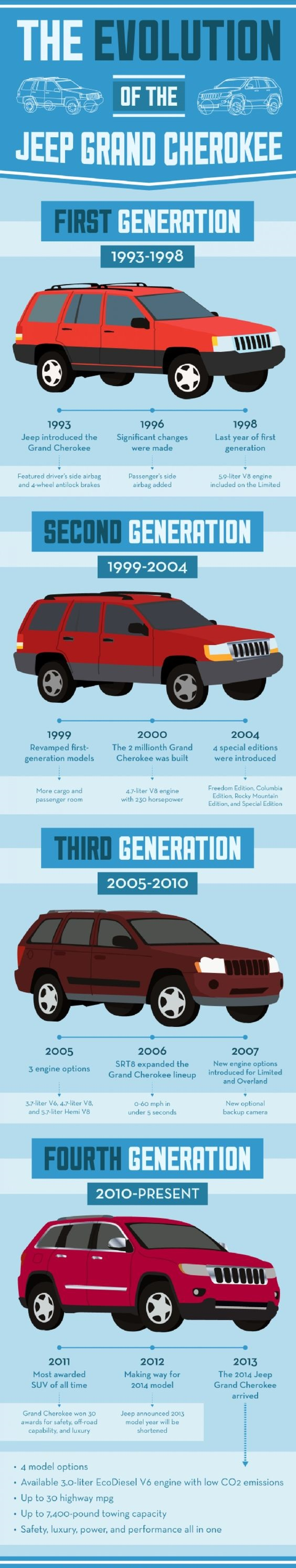 Check Out The Evolution Of The Jeep Grand Cherokee