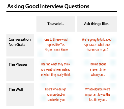 User Experience Research Asking Questions To Encourage Discovery This Or That Questions Best Interview Questions User Experience