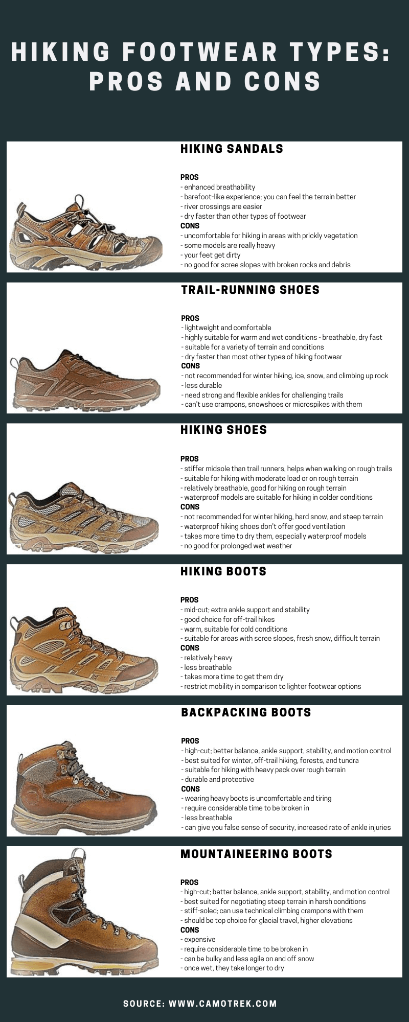 Hiking Footwear Types And Features Guide Infographic Backpacking Boots Mens Footwear Trends Mountaineering Boots