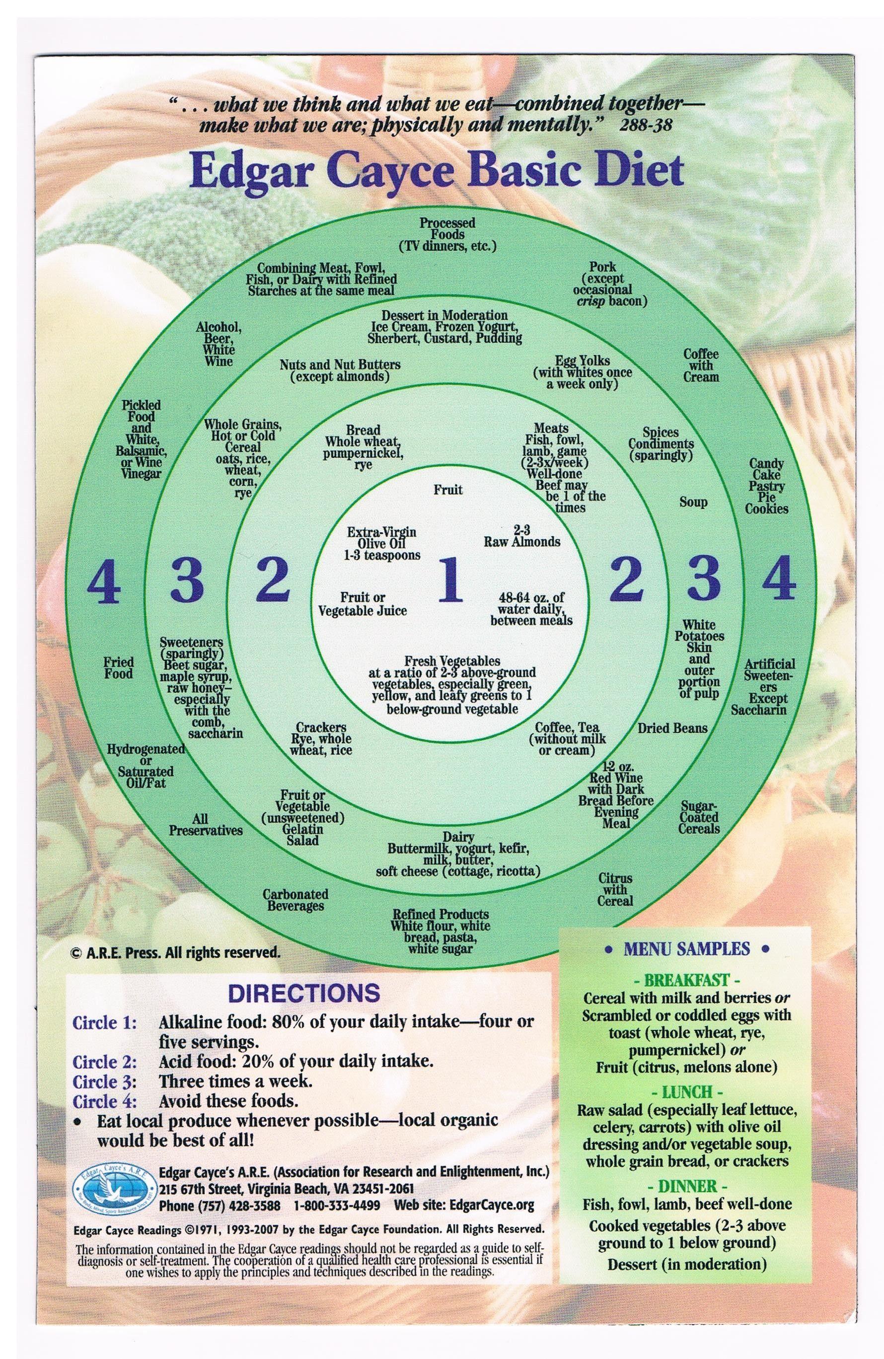 Edgar Cayce Diet Wheel | Be Healthy, Be Happy ...