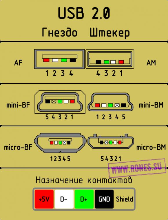распиновка Usb Pinout СХЕМЫ ЭЛЕКТРОНИКА в 2019 г