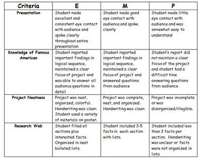 2nd grade research project Cute and short rubric for this project - biography report template