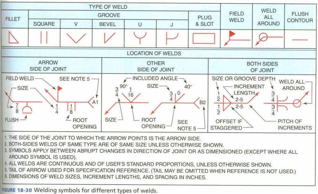 Terms Used With Welding Symbols Industrial Pinterest Symbols