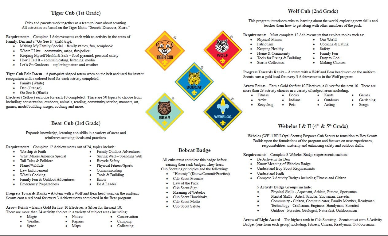 Pin On Cub Scout Roundtables