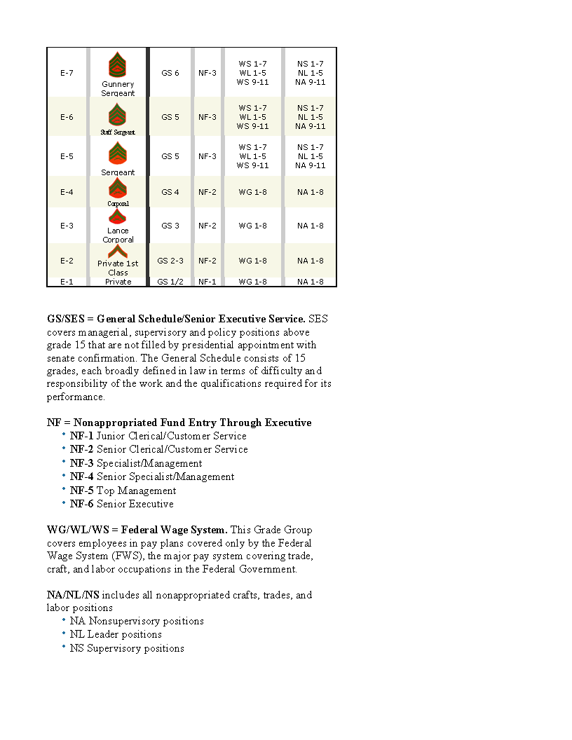 Military rank to government rank equivalency page 3 of 4 randon military rank to government rank equivalency page 3 of 4 randon helpful material pinterest military ranks nvjuhfo Gallery