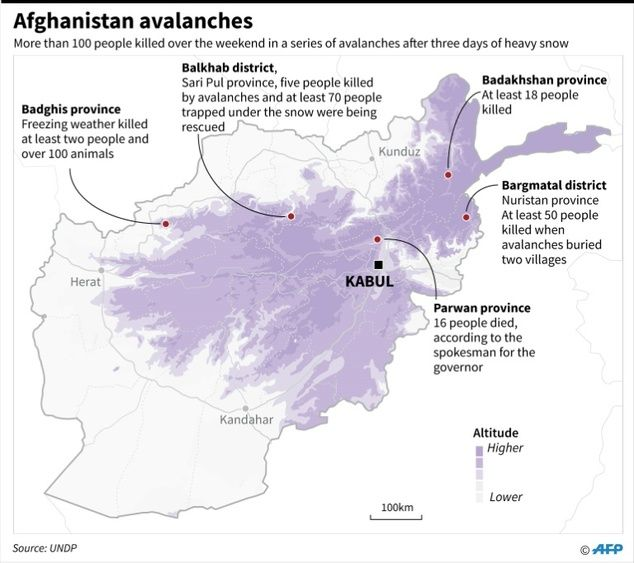 Afghans Dig With Any Tools Possible For Avalanche Survivors
