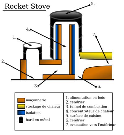 Rocket Stoves Appropedia The Sustainability Wiki Rocket Stoves Rocket Mass Heater Stove