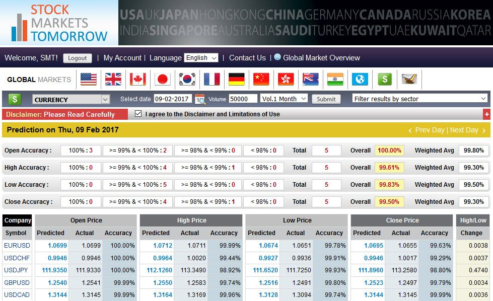 Top Major currencies predicted on 9th Feb 2017 with an accuracy of 99.50%. Accuracy of the predicted prices are Open : 100.00, High : 99.61%, Low : 99.83%, Close : 99.50%.