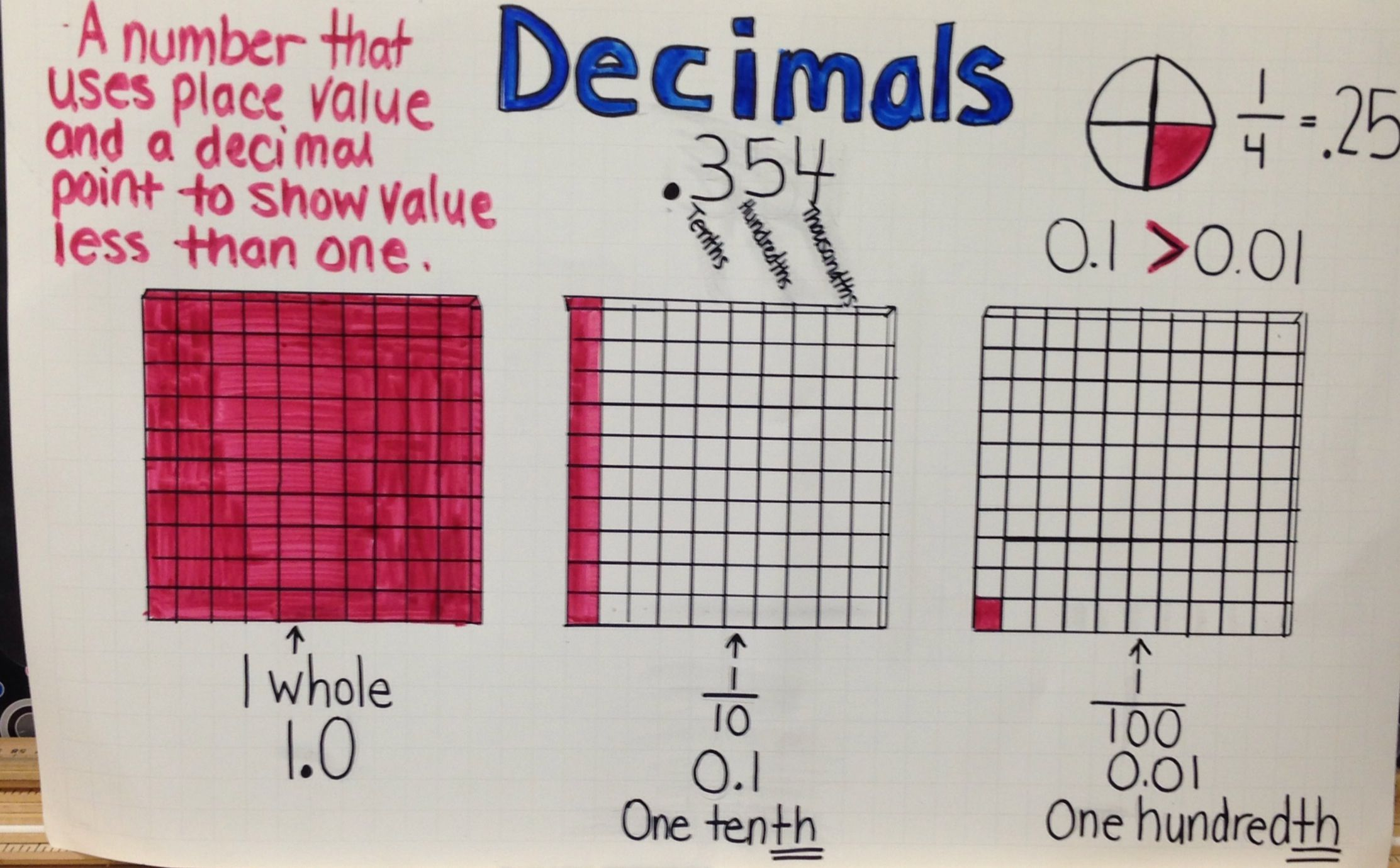 Pin By Meredith Diane On Anchor Charts