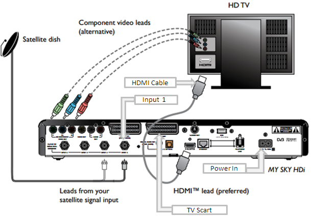 how to connect sjy bix to tv. - Google Search