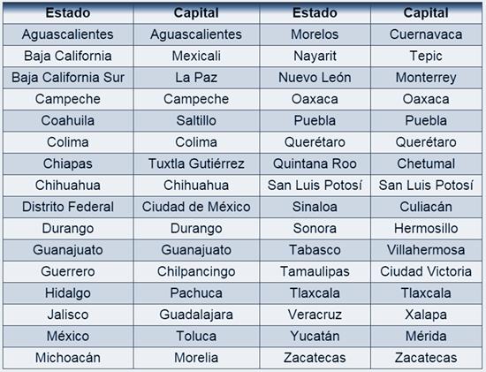 Capitales De México En Sopa De Letras Mi Primaria Estados Y Capitales Actividades De Geografía Actividades De Aprendizaje Preescolares