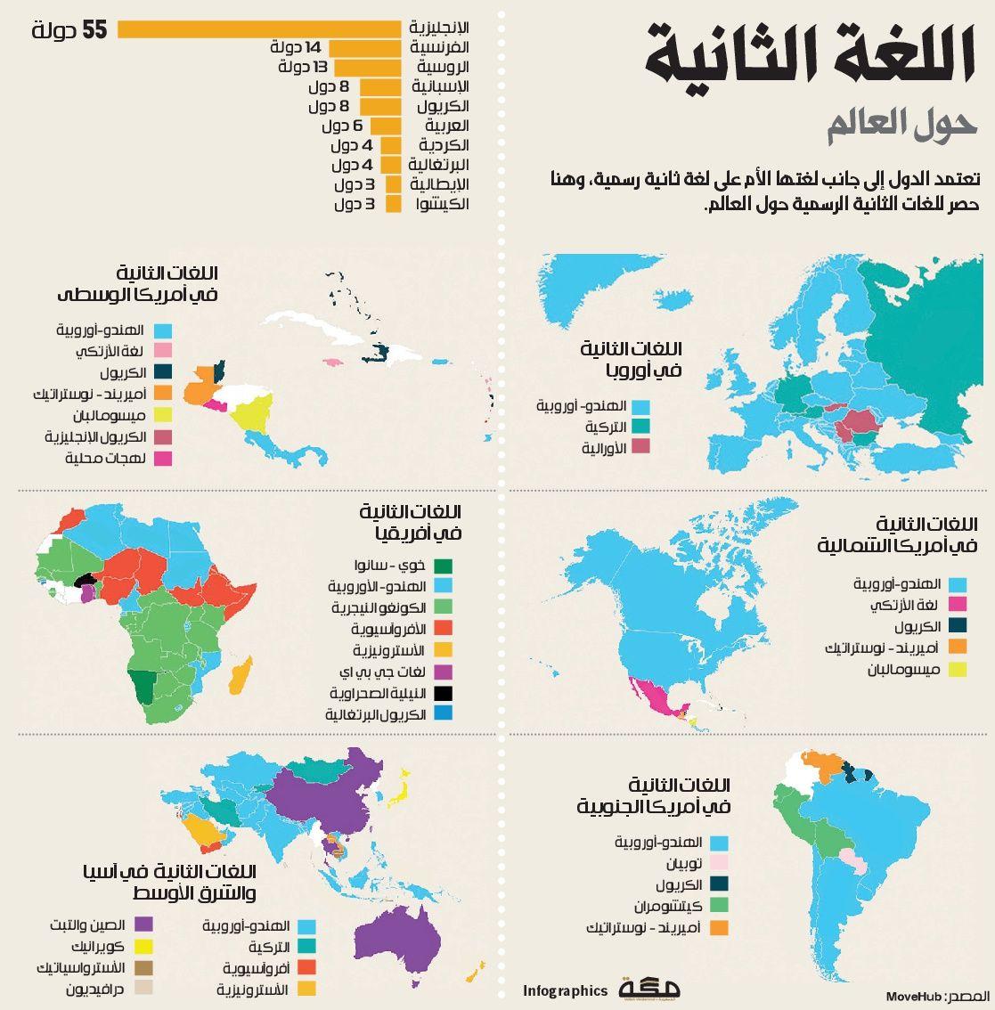 اللغة الثانية حول العالم صحيفة مكة انفوجرافيك تعليم Infographic Map Avl