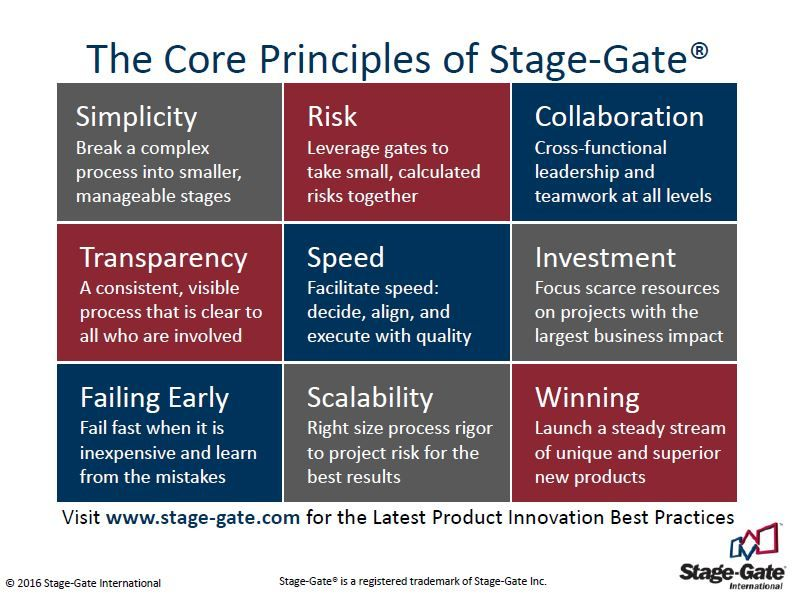 New Product Development Process Stage Gate International Product Development Process New Product Development Development