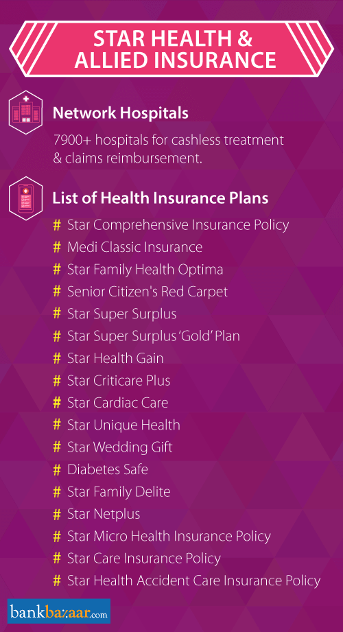 Best Images Star Health Insurance Policy How Star Health Insurance