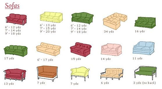 How Much Fabric To Make A Sofa Cover Noguchi Replica This Chart Shows You Need Reupholster Furniture