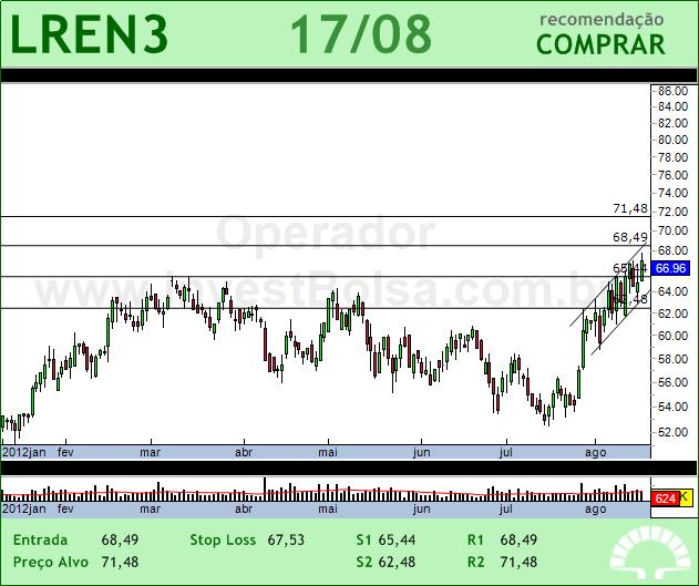 LOJAS RENNER - LREN3 - 17/08/2012 #LREN3 #analises #bovespa