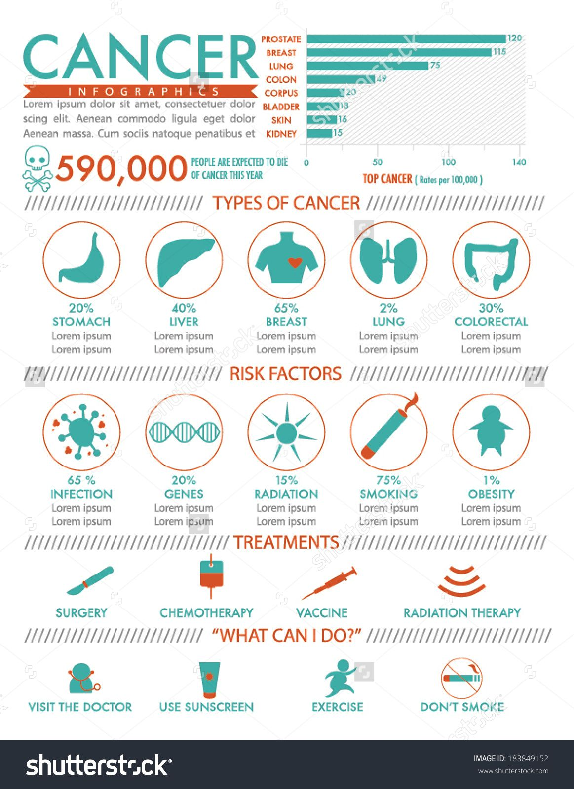 Diagnosis and treatment of cancer in children (INFOGRAFIKA)