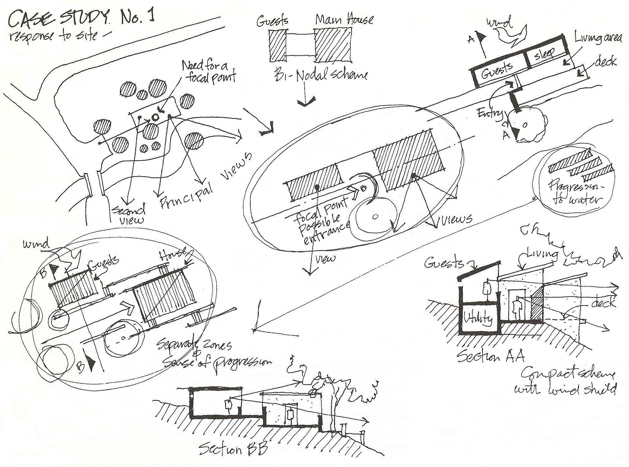 Conceptdiagram Urbanplanning In