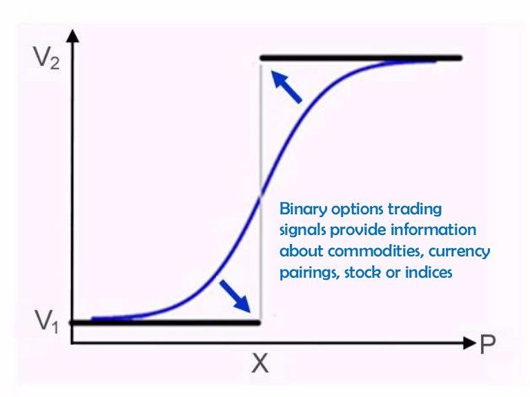 Invinctus 5 minutes binary options indicator manual v10