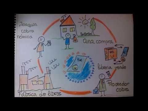 El Círculo Del Dinero Cuentos Dinero Circulo