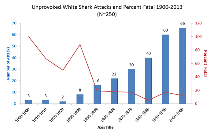 white shark fatalities decline despite increase in frequency  https://www flmnh