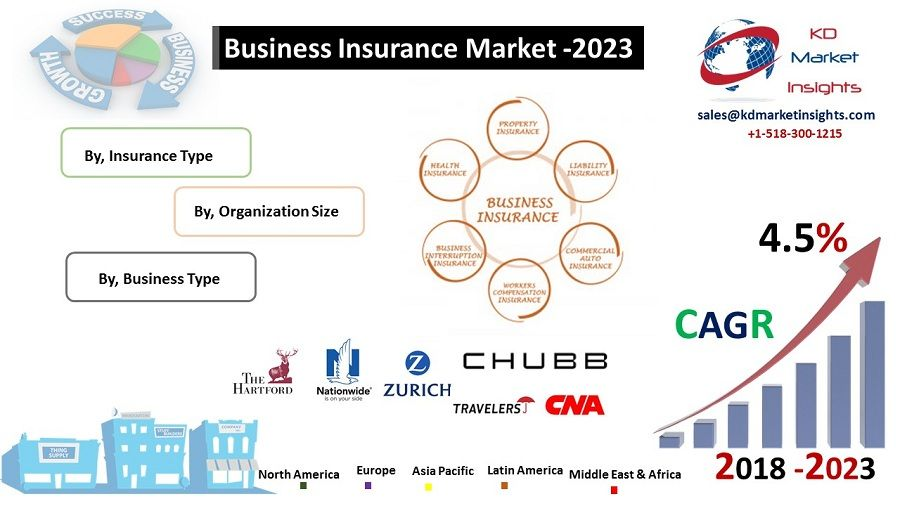 Business Insurance Market Kdmi Business Insurance Global Business Marketing