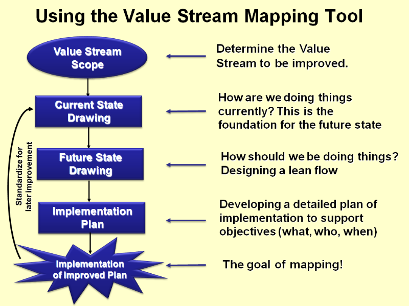Improve Your Business Value Through Value Stream Mapping Zeeshan Syed ذیشان سید Pulse Linke Lean Manufacturing Value Stream Mapping Change Management