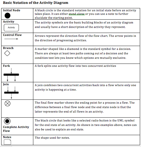Uml activity diagram notations this schematic summarises how you uml activity diagram notations this schematic summarises how you should use each notation of the ccuart Images
