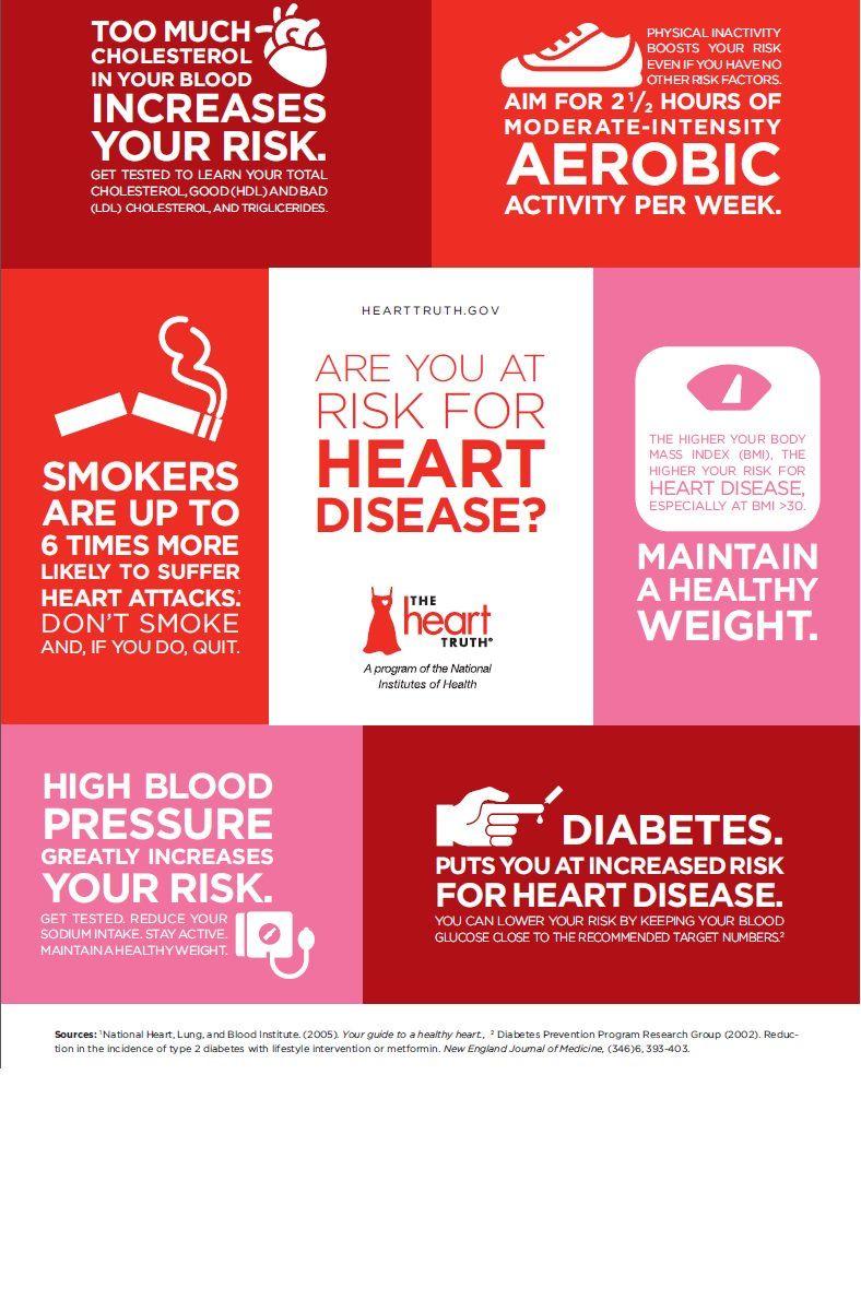 womenshealth.gov on Twitter Heart disease risk factors