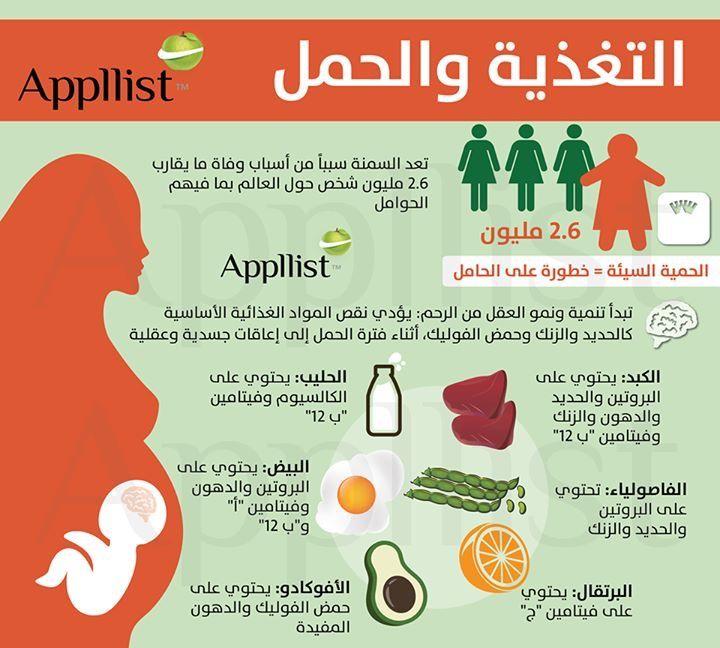 حمض الفوليك خلال فترة الحمل In 2020 Women 21st