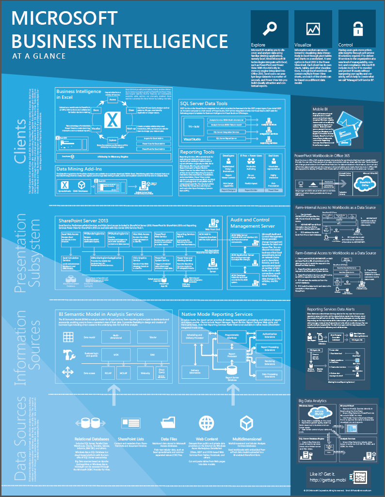 poster download microsoft business intelligence at a glance
