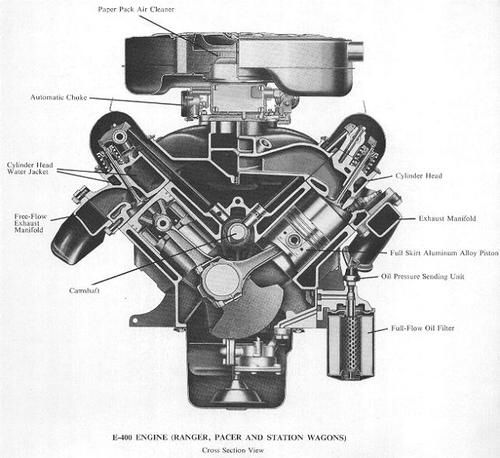 Image From Amcramblermarlin1colonyimages58fordfe Rhpinterest: Ford 390 Fe Engine Diagram At Elf-jo.com