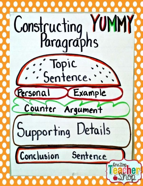 Paragraph Structure Anchor Chart Using The Burger Analogy