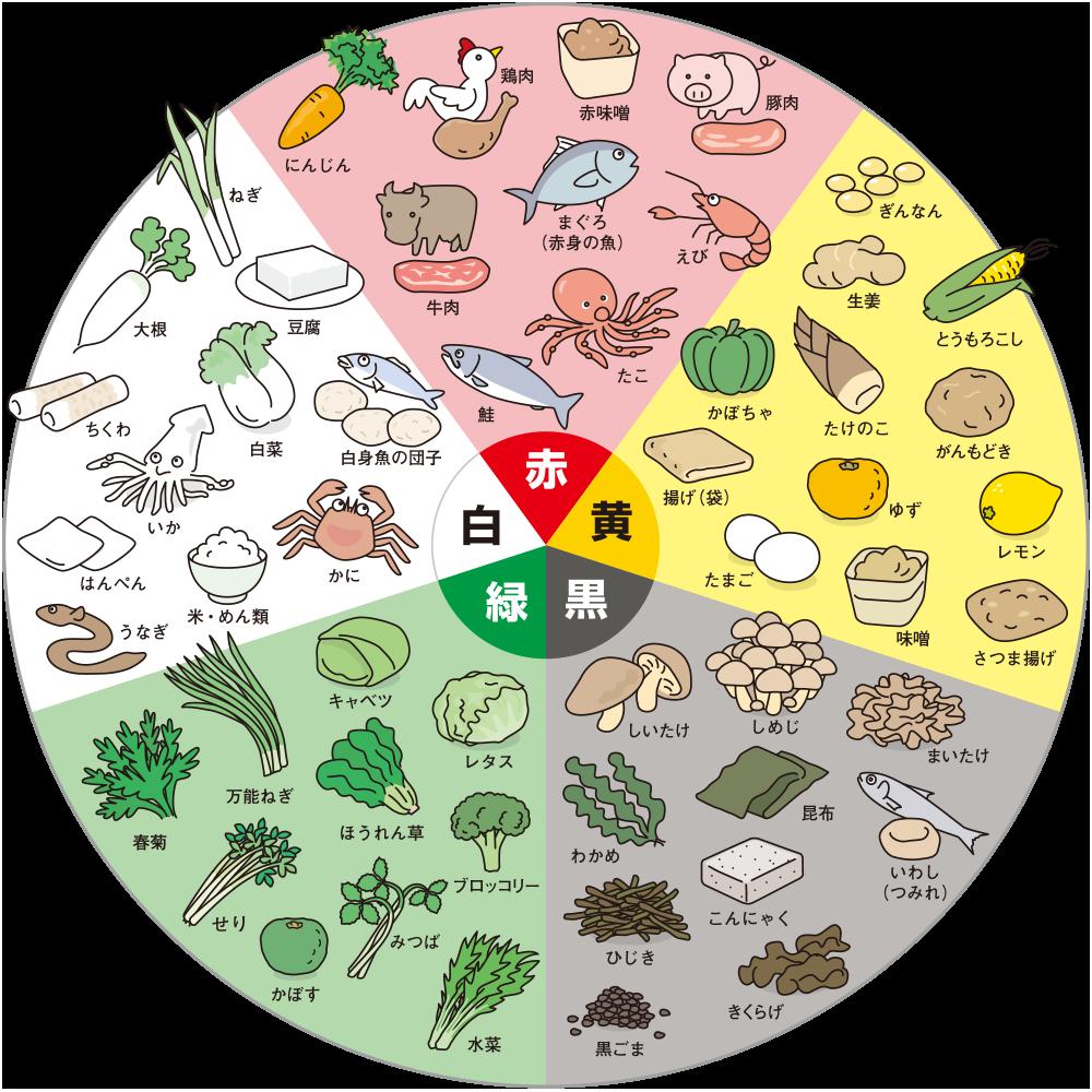 アイデア おしゃれまとめの人気アイデア Pinterest Shumai373 陰陽 五行 食事 健康