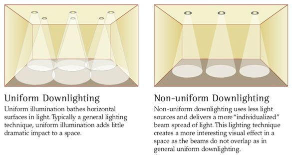 Uniform And Non Uniform Lighting Design Recessed Lighting