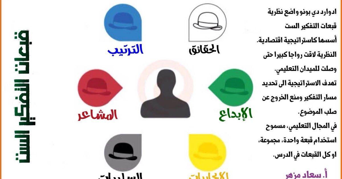 قناة الصفوف الأولية استراتيجية قبعات التفكير الست Http Youtu Be Lhl88rg7wrk اعداد فاطمة الخل Six Thinking Hats Preschool Activities Arabic Kids