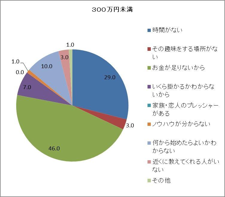 「お金がない」が半数近い300万円未満のグループ(左)と「時間がない」1000万円以上のグループ(右)