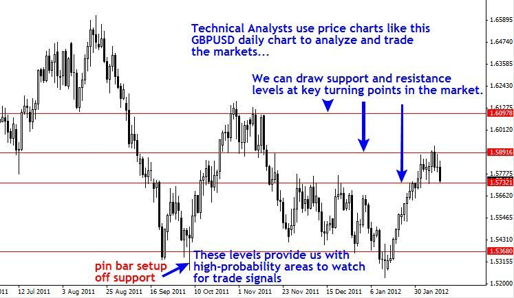 What is Technical Analysis? forex Pinterest Technical - technical analysis