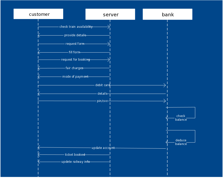 Sequence Diagram Template Of Railway Reservation System Uml