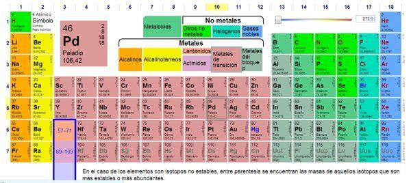 Tabla peridica videos de qumica en espaol y algo ms bloque 2 tabla peridica videos de qumica en espaol y algo ms urtaz Images
